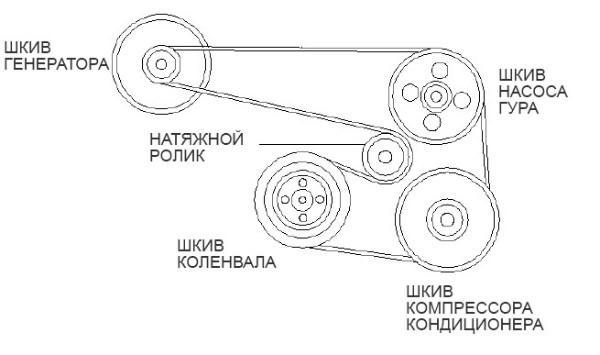 •схема расположения ремня генератора